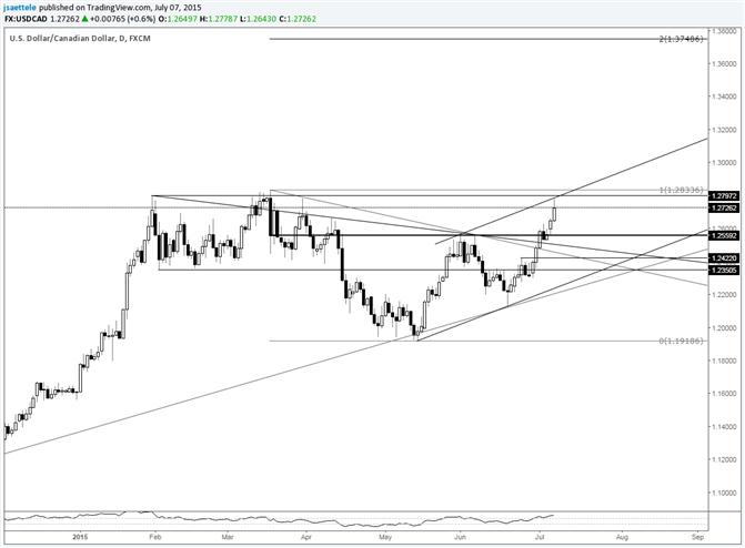 USD/CAD Hits Short Term Channel Resistance
