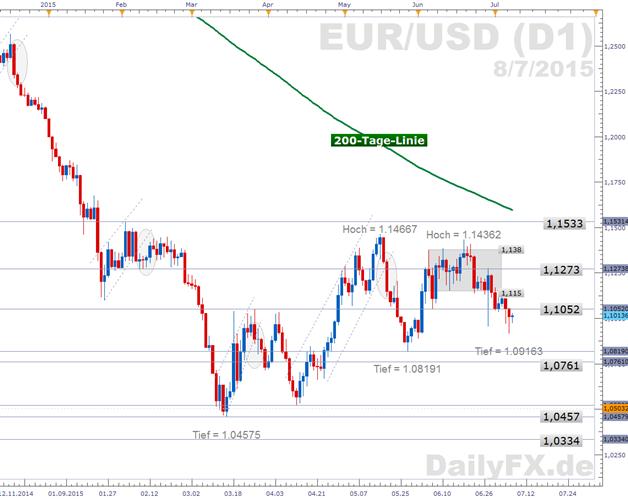 EUR/USD: Neue Deadline für Griechenland - EU-Gipfel am Sonntag