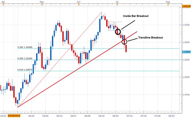 GBPUSD Trendline Breakout