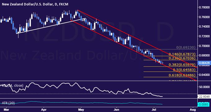 NZD/USD Technical Analysis: Channel Floor Still Holding