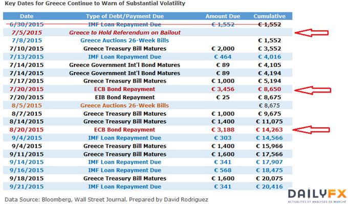 Risque de Grexit : La date-butoir est fixée au dimanche 12 juillet