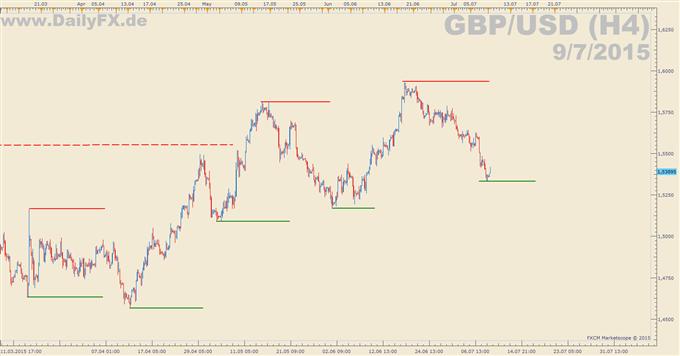 Leitzinsentscheid der Bank of England
