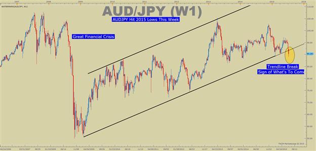Warum Forex Trader so stark auf die nächste Bewegung im USD/JPY achten