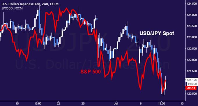 Japanese Yen Soars as Sentiment Sours Across Financial Markets