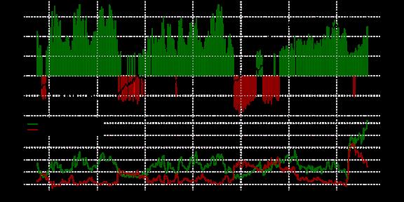 SSI: Notre indicateur témoigne d'un renforcement du dollar US.