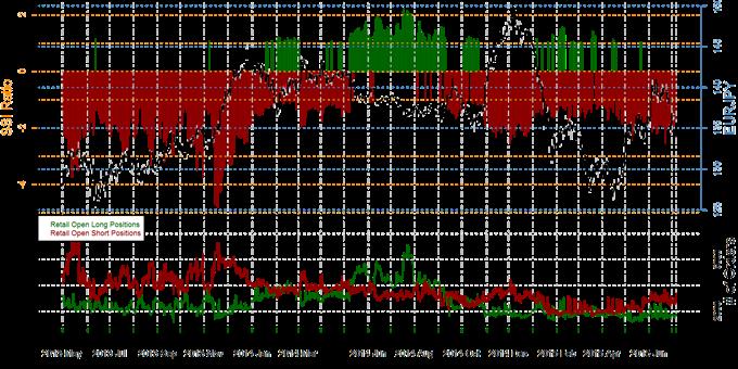 Speculative Sentiment Index  09.07.2015  - Forex, Gold & S&P500