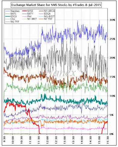 Technische Analyse DAX und US-Märkte