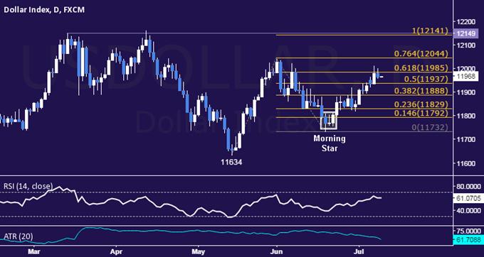 US Dollar Technische Analyse: Sondiert in Richtung Monats-Hochs
