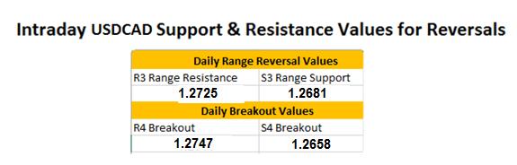Forex Wenden: USD/CAD bleibt unterstützt