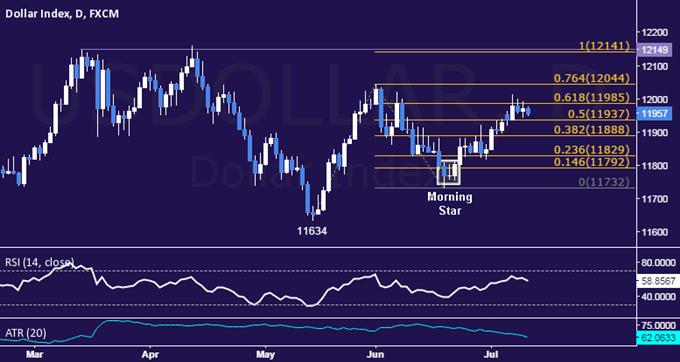 US Dollar Technische Analyse: Range-Trading hält an