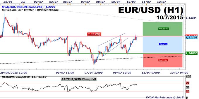 Euro-Dollar: la monnaie unique européenne teste un seuil décisif à 1.1120$ avant l'Eurogroupe de samedi 11 juillet