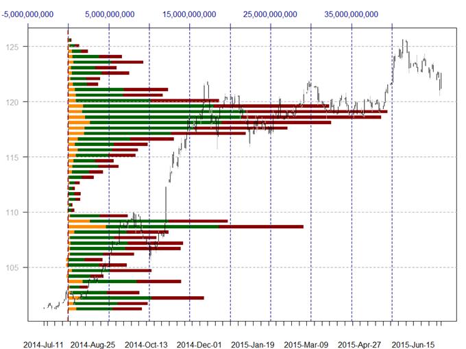 US Dollar zieht sich stark zurück - Hier sind die nächsten zu beachtenden Levels