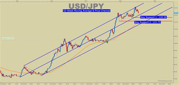 USD/JPY : un baromètre avancé de la perception du risque sur les marchés financiers
