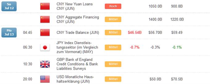 Kurzer Marktüberblick 14.07.2015