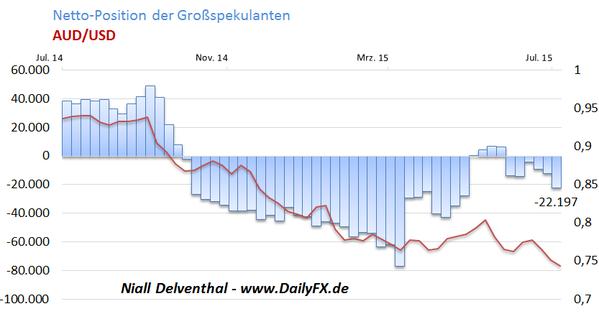 """COT-Übersicht: NZD/USD läuft Richtung """"Ziel"""" von Bill English, US-Dollar weiterhin nachgefragt, Yen der Gewinner der Risk-Off-Wochen nicht Gold, Ende des Pullbacks im Dow?"""