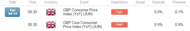 GBP/USD Rebound at Risk on Slowing U.K. Consumer Price Index (CPI)