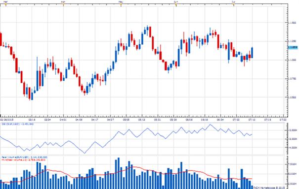 Rapport de volumes hebdomadaire : Volumes en hausse sur l'euro