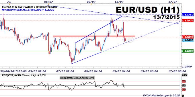 Euro-Dollar : La monnaie unique européenne sous pression baissière après l'annonce de l'accord entre la Grèce et ses créanciers