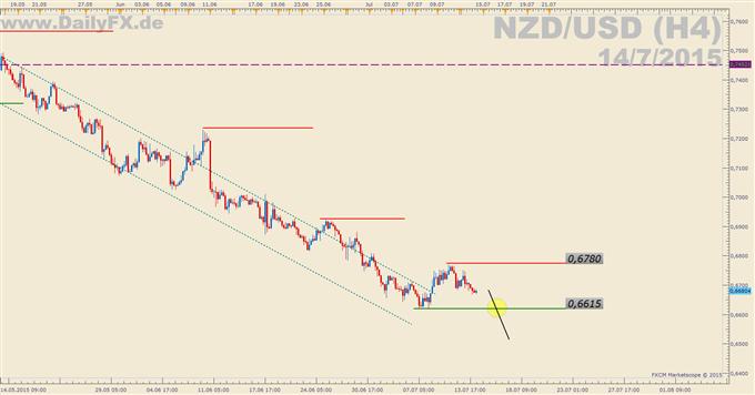 Trading Setup: Short NZD/USD
