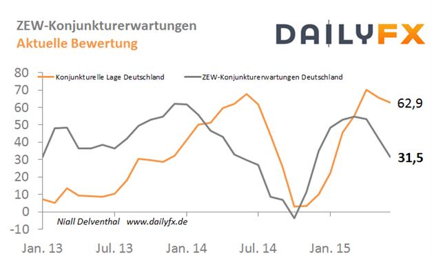 EUR/USD: Griechenland benötigt Überbrückungsfinanzierung, ZEW-Kennzahlen heute früh im Fokus