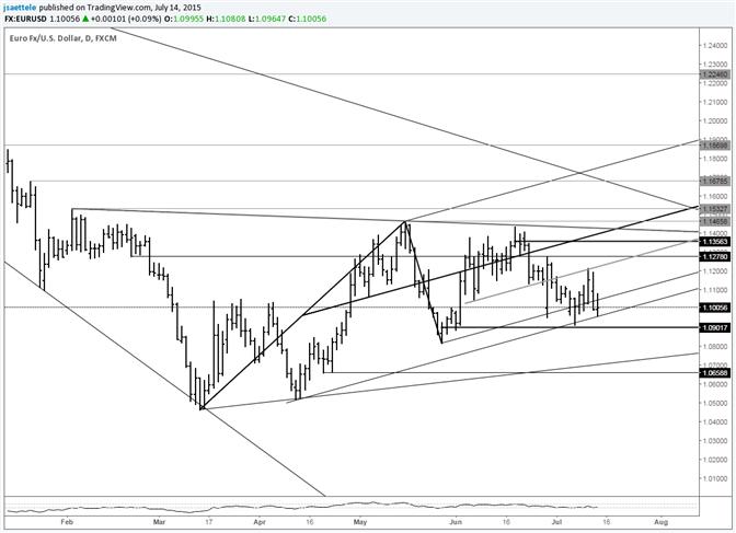 EUR/USD Bouncing Along Critical Support Line