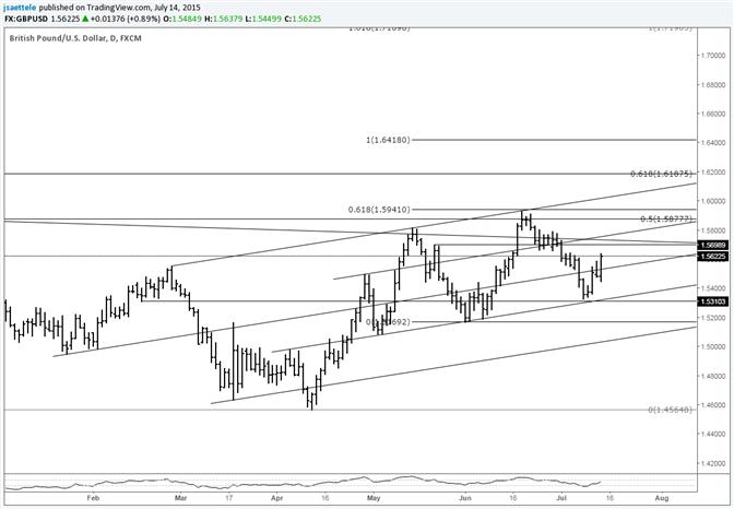 GBP/USD Uptrend Resumption?