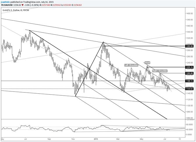 Goldkurs von 1180 hebt sich als Trading-Level ab