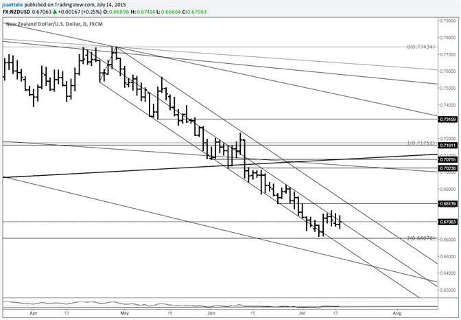 NZD/USD Pressing Median Line Resistance