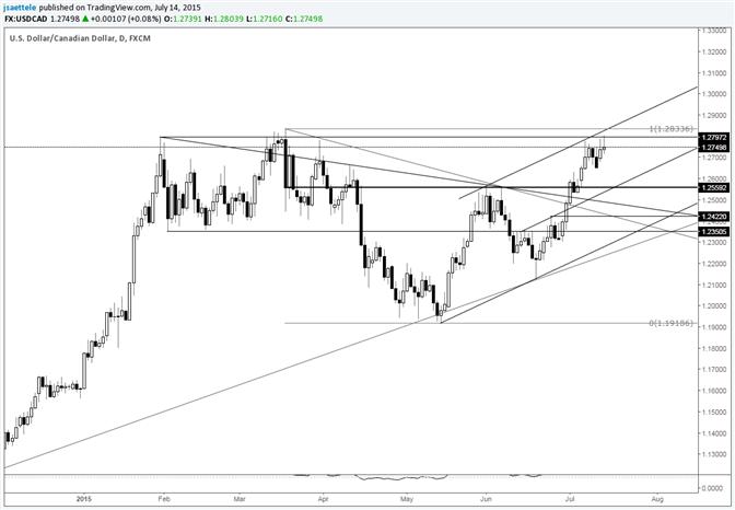 USD/CAD Brushes against Uptrend Resistance
