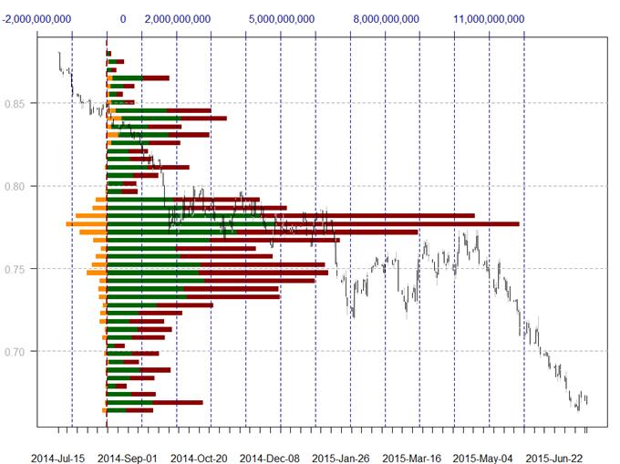 US Dollar Trades auf entscheidenden Levels gegen Euro, Yen