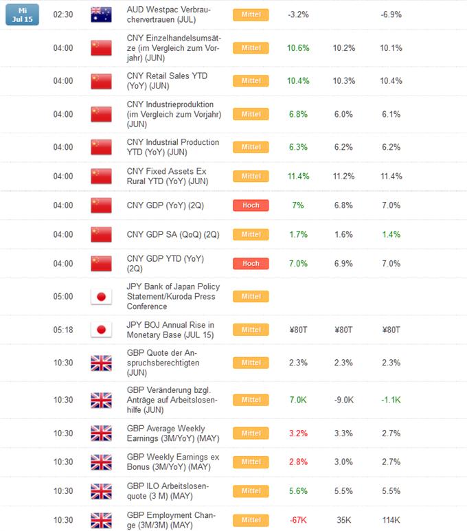 Kurzer Marktüberblick 16.07.2015
