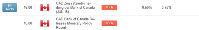 Kommt eine weitere Zinssenkung seitens der Bank of Canada?