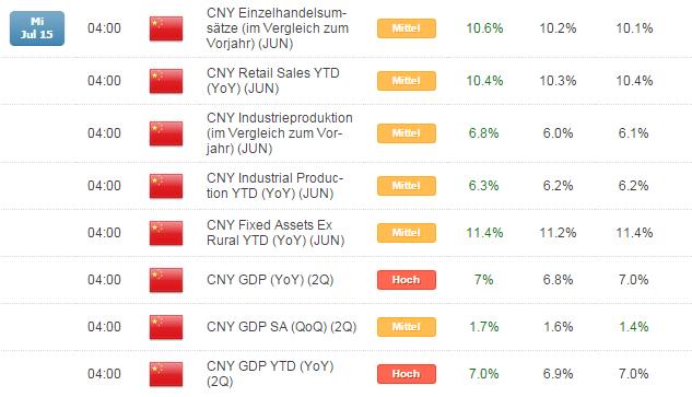 China überzeugt, DAX kann sich oberhalb von 11.500 stabilisieren - Gewinnmitnahmen zum Wochenschluss?