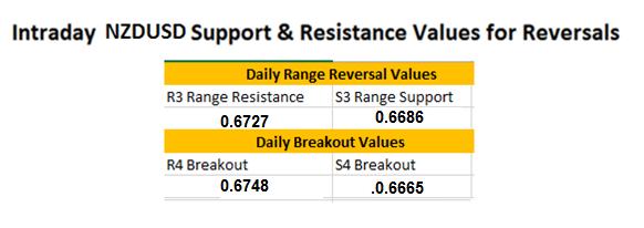 FX Wenden: NZD/USD tradet in Range
