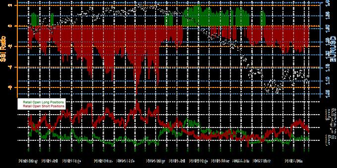 SSI de FXCM : 76% des traders à contre tendance sur le taux USD/CAD