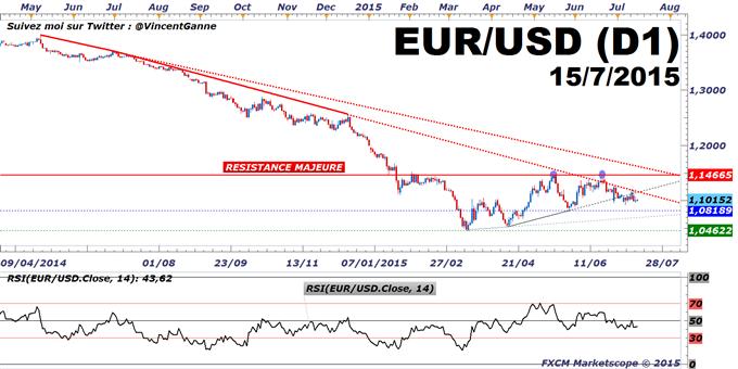Euro-Dollar : La volatilité va augmenter avec la Banque Centrale Européenne (BCE)