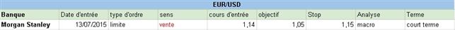 FOREX : Les positions des grandes banques cette semaine du 13 juillet