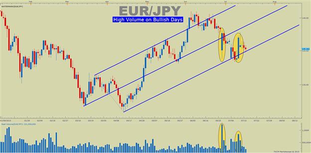 Decent EURJPY Upside if 136.41 Breaks
