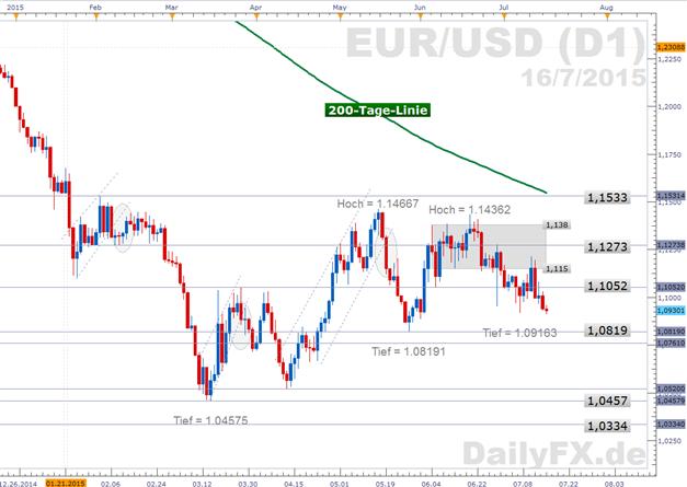 EUR/USD: Griechisches Parlament stimmt Reformpaket zu - EZB-Entscheid voraus