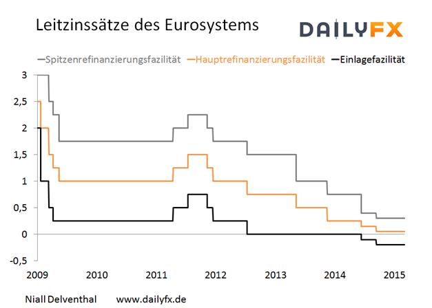 EZB belässt Leitzinssätze des Eurosystems unverändert - Pressekonferenz nun von Bedeutung