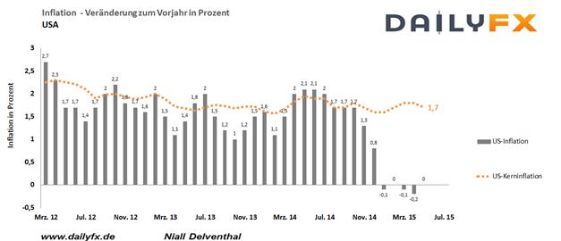 EUR/USD: Griechenland-Deal benötigt die Zustimmung des Bundestages
