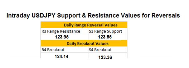 FX Wenden: USD/JPY False Breakout
