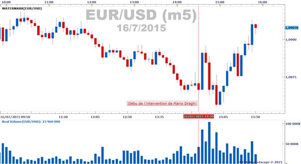 Euro-Dollar : les traders particuliers ont acheté la baisse de l'EUR/USD cette semaine, malgré la BCE