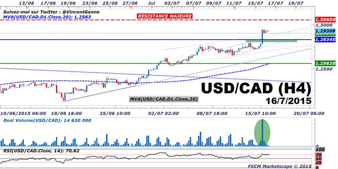 USD/CAD : Les arguments techniques et fondamentaux pour viser 1.3060 CAD cet été
