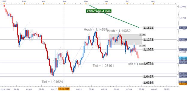 EUR/USD: Rückt nach ereignisreichen Tagen Richtung Mai-Tief – was bietet die kommende Woche?