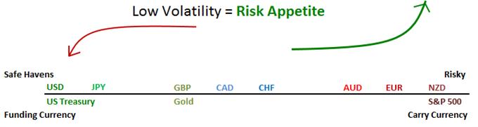 Welche Benchmark wird weiter eine Rallye erleben - der S&P 500 oder der Dollar?