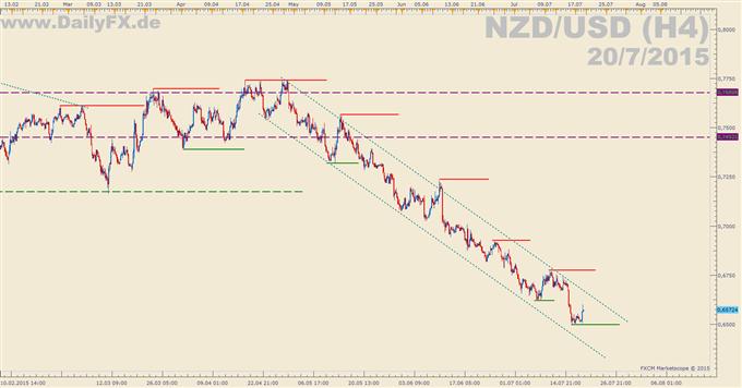 NZD/USD: Zinssenkung der RBNZ erwartet