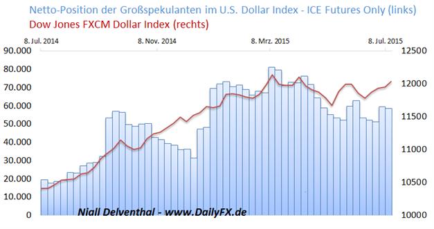 COT-Übersicht: Spekulative Marktakteure trennen sich weiter von Rohstoffwährungen AUD, NZD, CAD, von Gold & WTI; spekulatives Interesse in US-Indizes