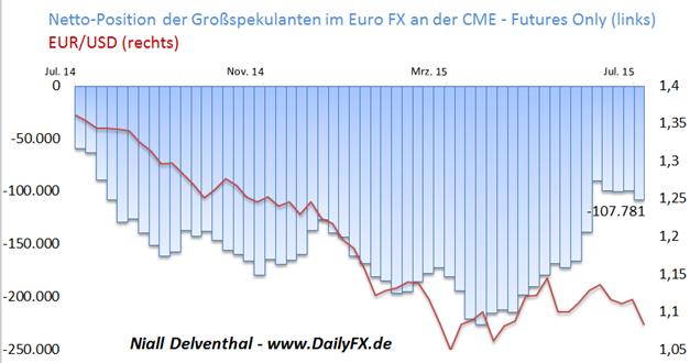 EUR/USD: Finanzinvestoren wieder mit 14,59 Mrd. USD gegen den Euro