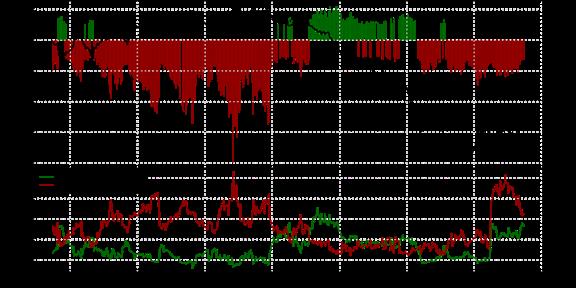 Bearish Price Pattern Aligns With Volume & Sentiment on EURUSD
